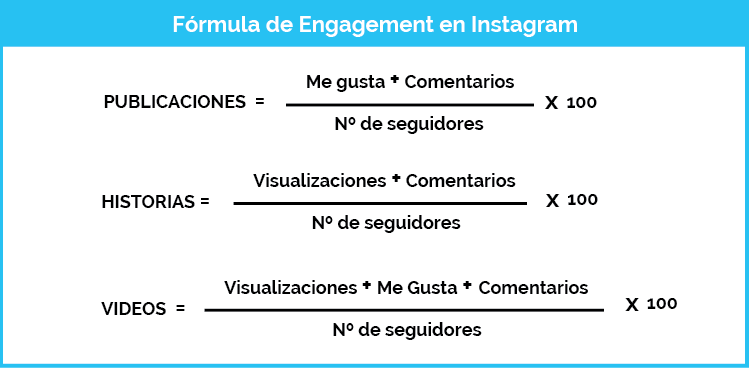 Formula Engagement Instagram