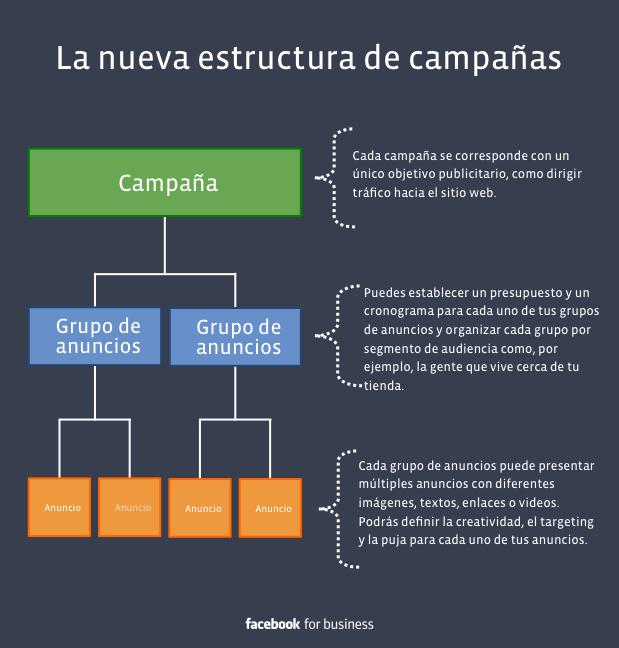 Estructura Campañas Facebook Ads
